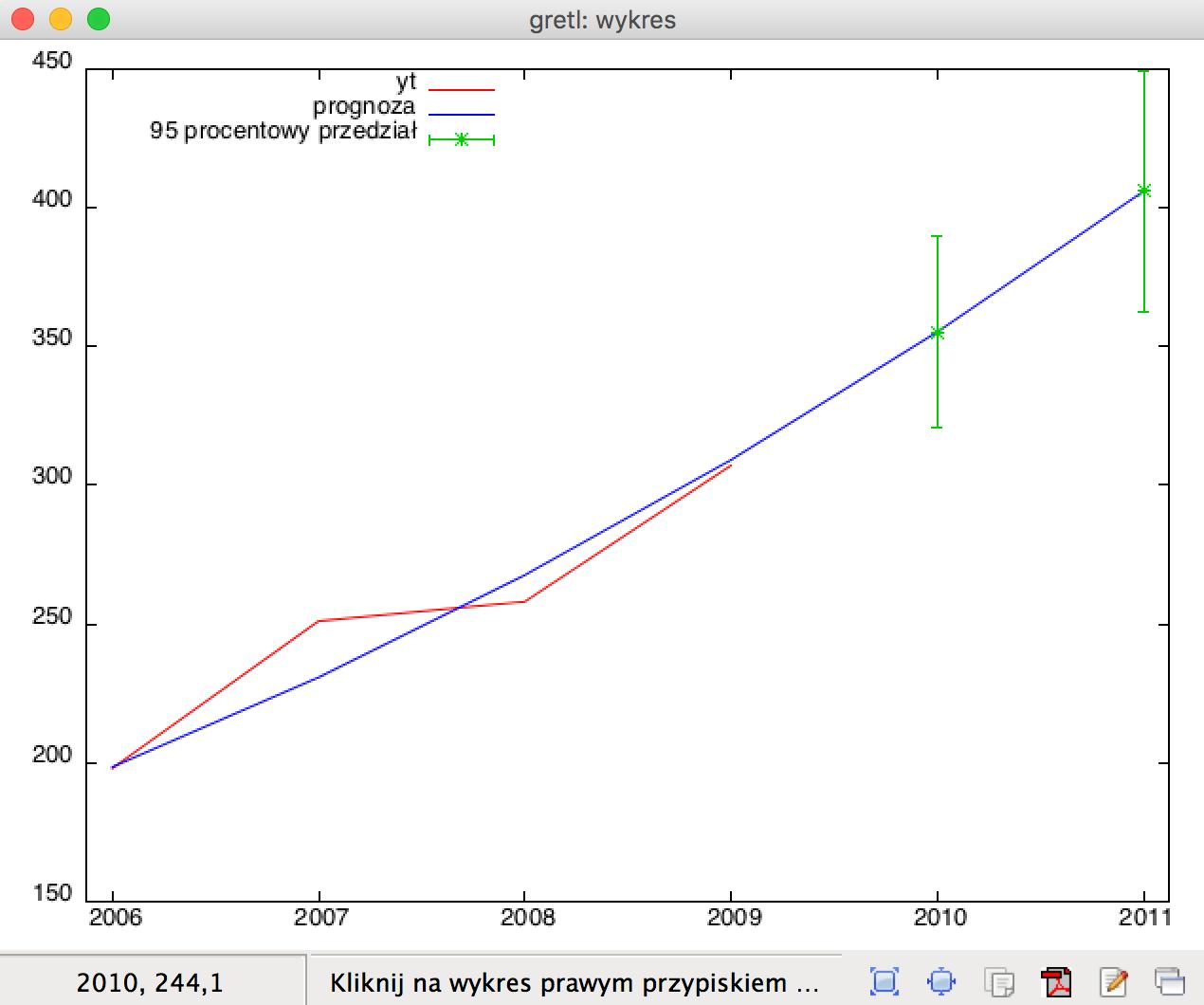 prognozy_wykres